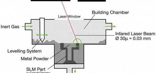 Laser-Powder-Bed
