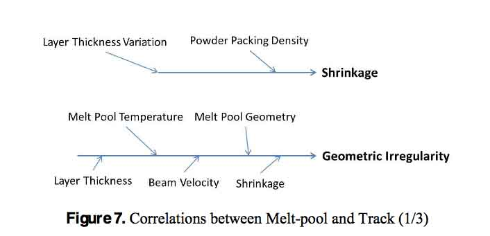meltpool and track