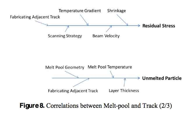 meltpool and track2
