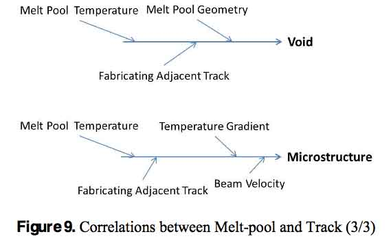 meltpool and track3