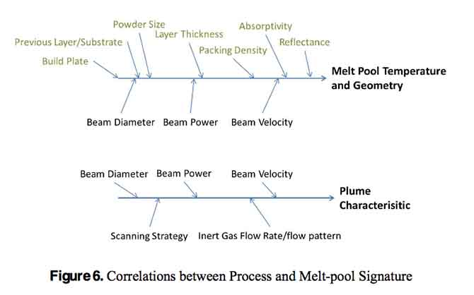 process and meltpool signature