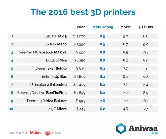 top10_3dprinter
