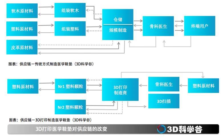 3D打印矫正鞋垫供应链