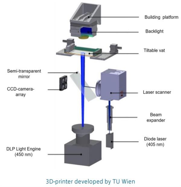 tu-wien-researchers-combine-sla-and-dlp-tech-in-new-high-viscosity-polymer-3d-printer-3