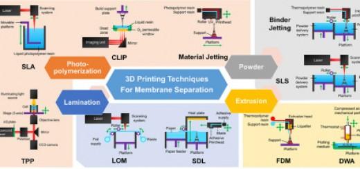 Bath University-3d printed membrane