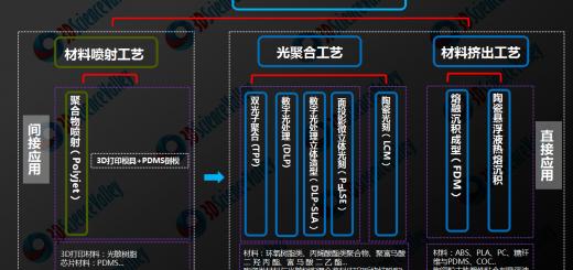 3d printing microfluidics chip