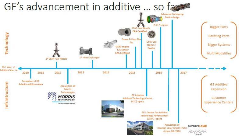 数字化、新材料、3D打印推动航空发动机创新