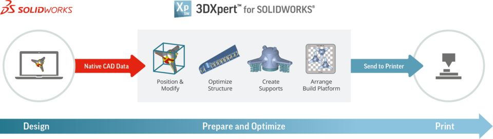 3D Systems发布3DXpert for SOLIDWORKS软件 ,优化3D打印设计