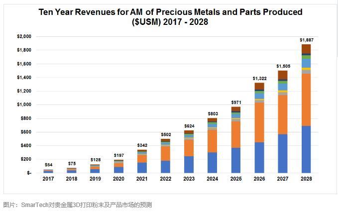 贵金属3D打印将拉动20亿美金全球市场,SmarTech预测