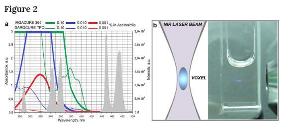 替代飞秒激光,俄罗斯将上转换纳米颗粒应用于纳米级别3D打印