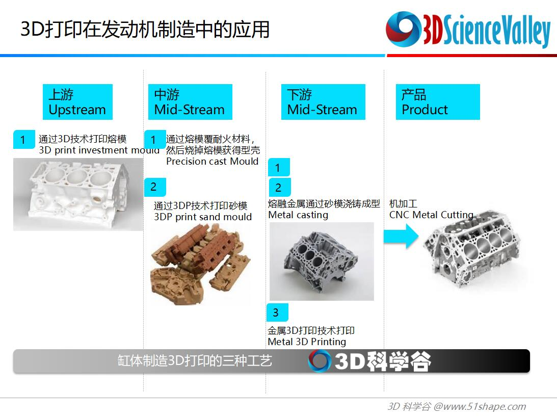 3D打印在汽车领域的结合点和产业化机会-AMCC 2018 杭州大会