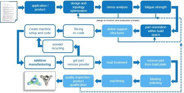 AM Process Chain_Hirschvogel