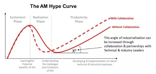 AM hype cycle