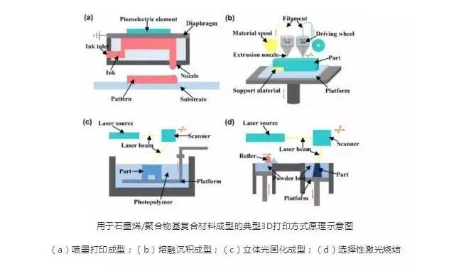 graphene 3d printing