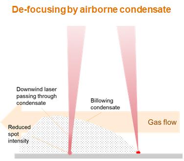 De-focusing by airborne condensate_multilaser