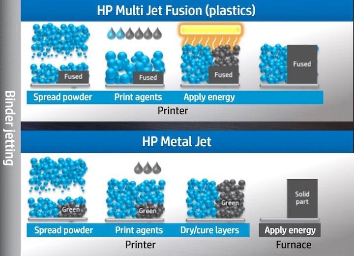 HP METAL JET Process