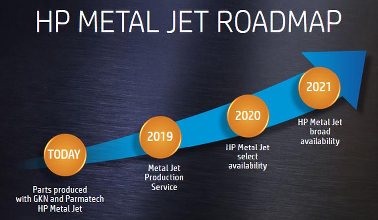 HP Metal Jet RoadMap