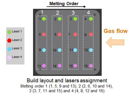 Melting order 1