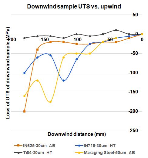 downwind sample UTS vs upwind_multilaser
