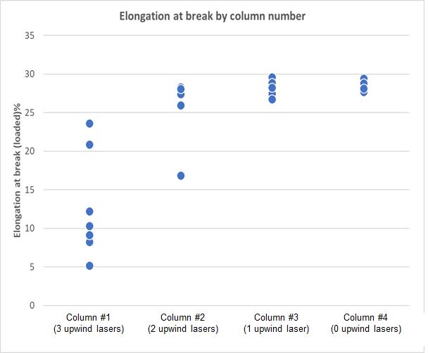 elongation at break by colum number_multilaser