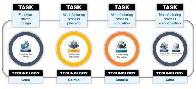 Dassault AM workflow.webp