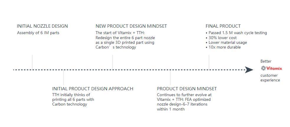 Carbon nozzle redesign mindset