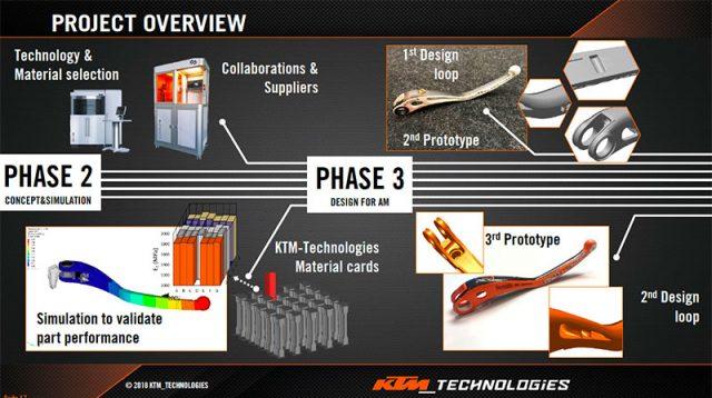 KTM phase 2-3