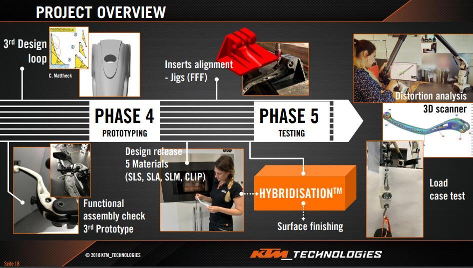 KTM phase 4-5