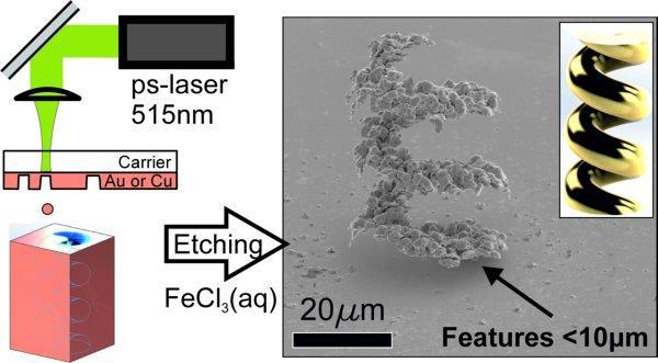 荷兰研究人员开发出能3D打印纯金结构的LIFT技术