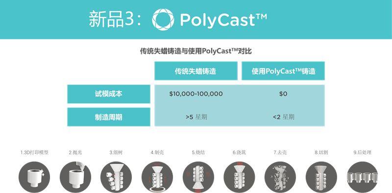 polymaker_polycast
