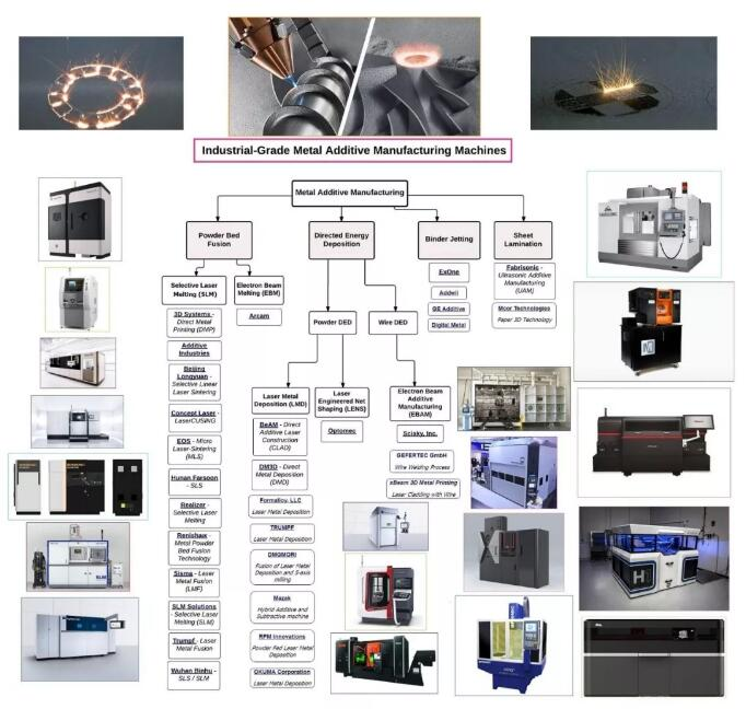 Industry metal AM Machine