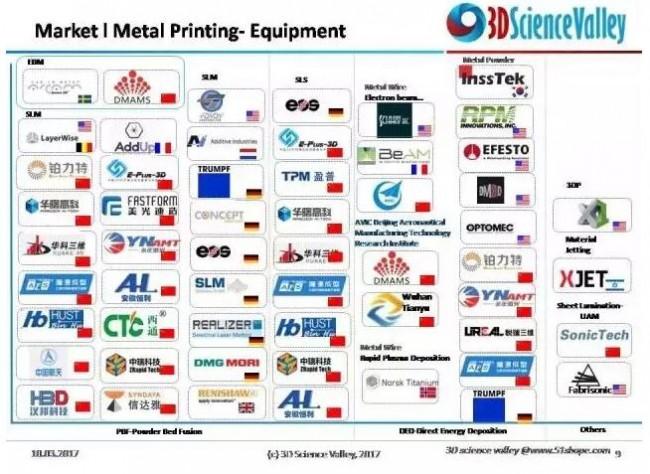 printing quipment market_valley