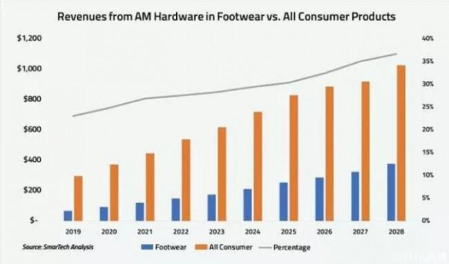 AM_shoes data