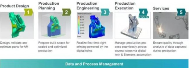 Data process managment-siemens