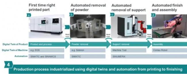 Digital twins-siemens