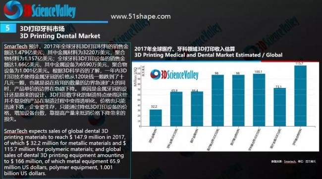 3D printing dental market