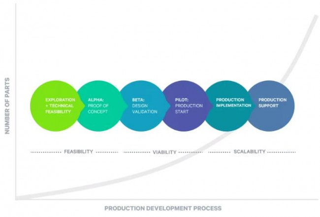 Carbon_development process