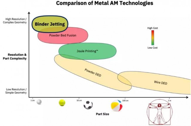 Comparison of AM Technologies